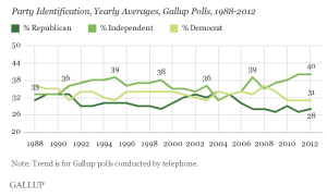 A record number of Americans now call themselves independents.